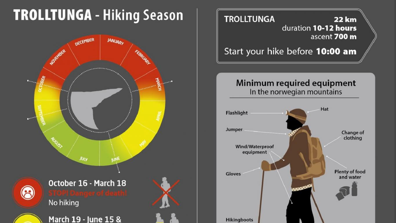 Prepare for Trolltunga Safety First